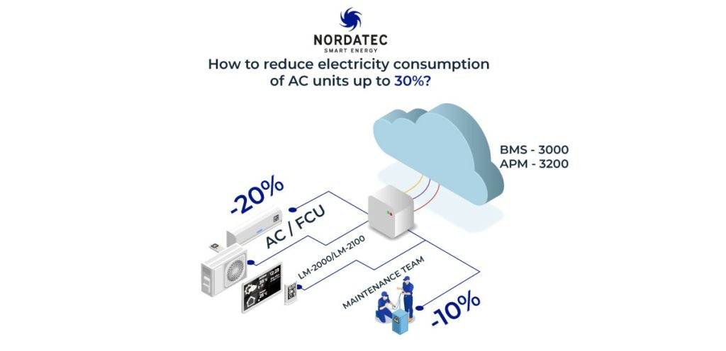 How To reduce electricity consumption of AC units up to 30%?